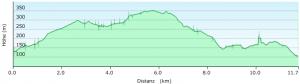 Höhenprofil Wanderung Hemsbach